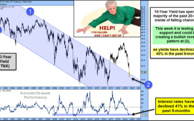 Interest Rates Bottoming After 40% Decline? Stock Bulls Hope So!