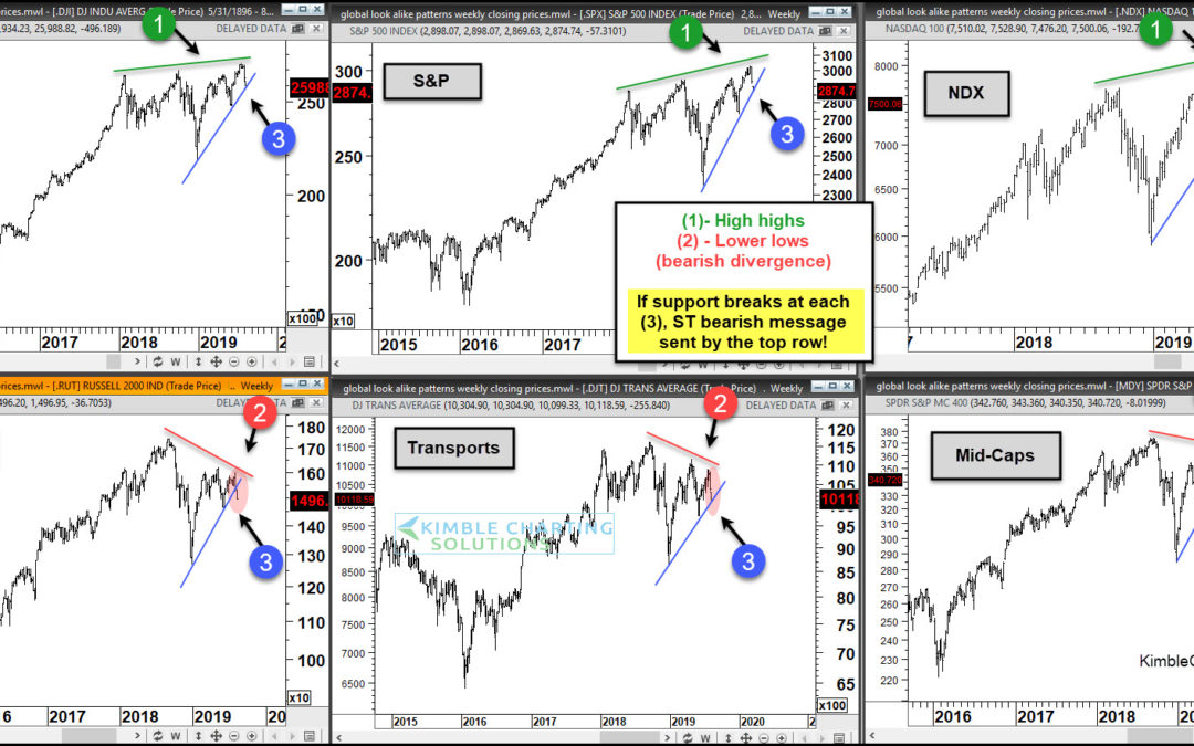 Stock Market Pullback or Bear Market Beginning? (Moment of Truth Part II)