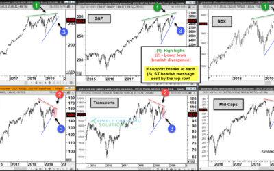 Stock Market Pullback or Bear Market Beginning? (Moment of Truth Part II)