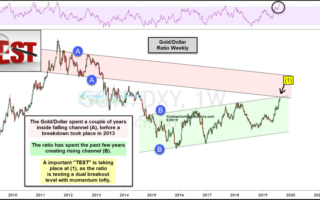 Gold Indicator Facing Long-Term Breakout Level