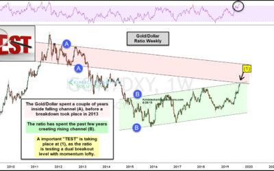Gold Indicator Facing Long-Term Breakout Level