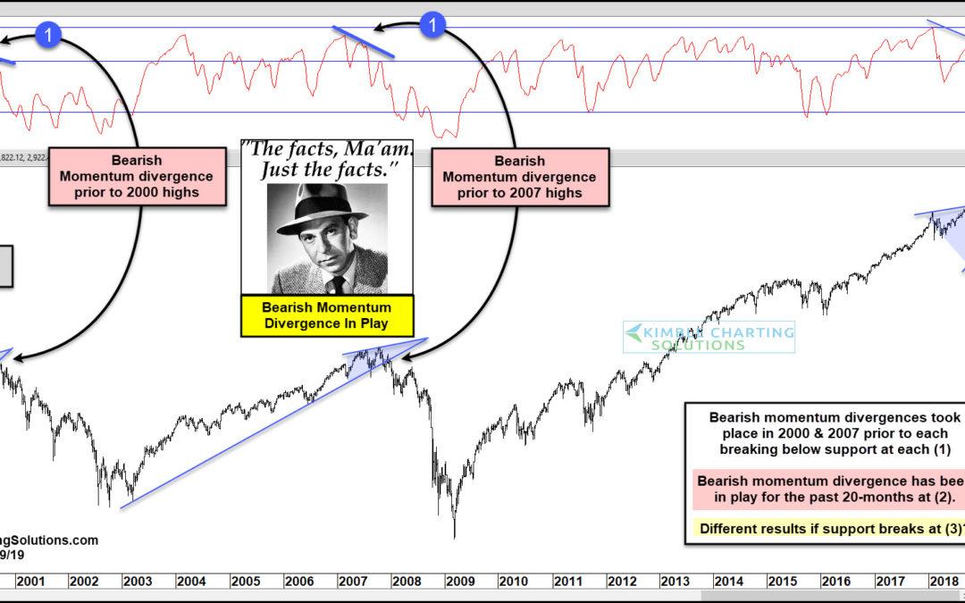 S&P; 20-Month Bearish Divergence Could Impact Stocks, Says Joe Friday