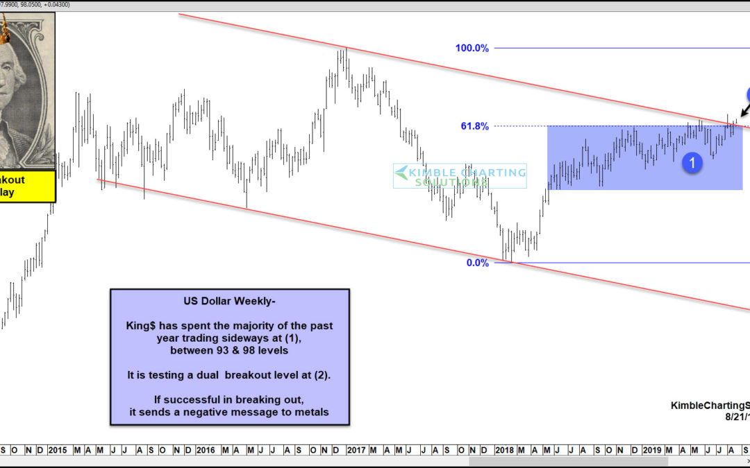 Is the US Dollar About To Break Out Higher?