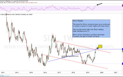 """Silver Breakout """"Test"""" Important For Precious Metals"""