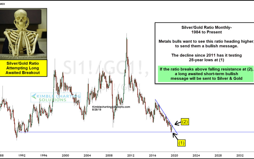 Metals Bulls Receiving Long-Awaited Positive Message?
