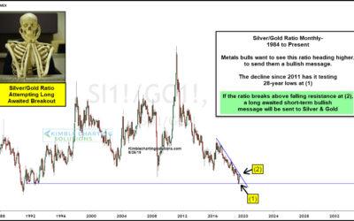 Metals Bulls Receiving Long-Awaited Positive Message?