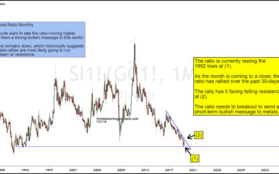 Silver to Gold Ratio About To Send Monster Bullish Message?