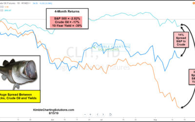 S&P About To Decline 14%, Catching Up With The Crude Oil Declines?