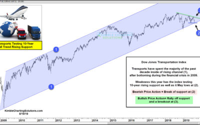 Transports 10-Year Bullish Trend Being Tested! Rally Time or Breakdown?