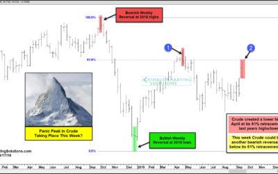 Crude Oil Create A Panic Peak This Week?