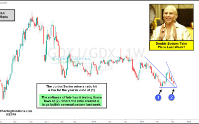 Gold Miners Indicator Create A Double Bottom Last Week?