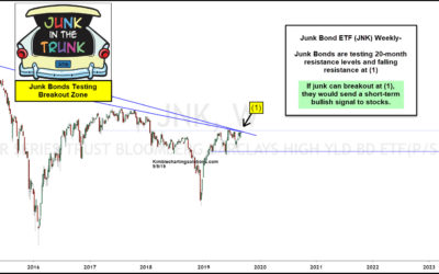 Junk Bonds About To Experience 20-Month Breakout, Send Bullish Message To Stocks?