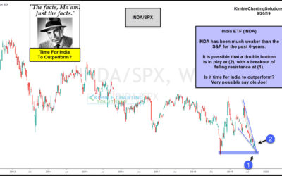 India About To Experience Major Strength? Possible Says Joe Friday