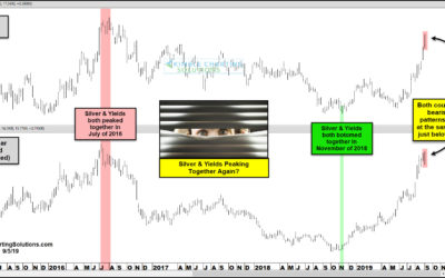 Silver Rally Peaking? Watch Bond Yields For A Evidence!