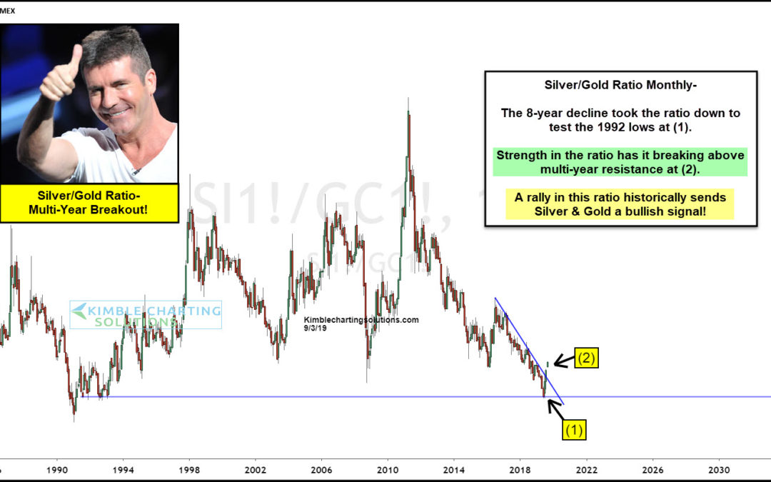 Metals Indicator Experiencing Multi-Year Breakout!