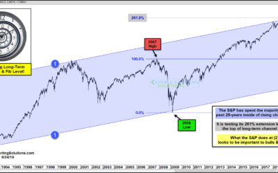 S&P Is Testing 28-Year Resistance And Key Fibonacci Level At The Same Time!