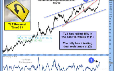 Historic Bond Rally About To Reverse Direction?