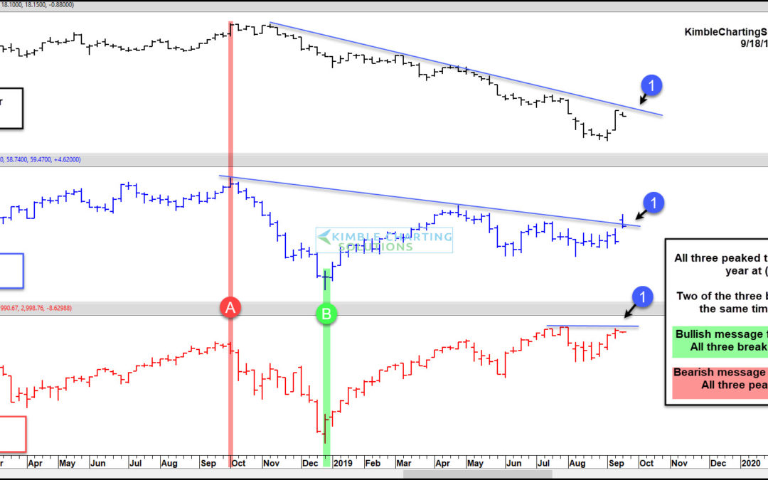 Stocks, Oil, and Bond Yields At Critical Bullish Breakout Tests!