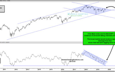 Bank Index Breakout? Stock Market Bulls Sure Hope So