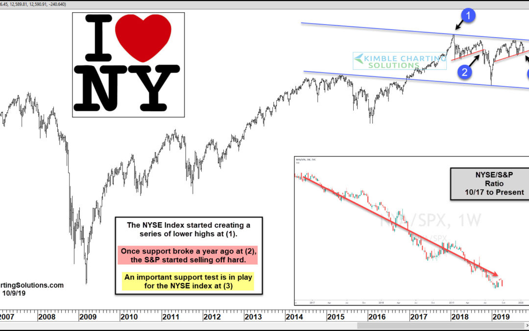 New York Stock Exchange Ready To Send An Important Message To S&P 500?