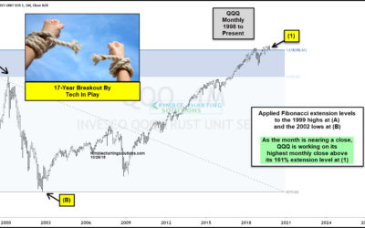 Tech Sector Breaking Above 17-Year Fibonacci Resistance Level!
