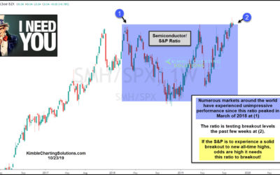 S&P Needs This Key Indicator To Experience A Breakout!