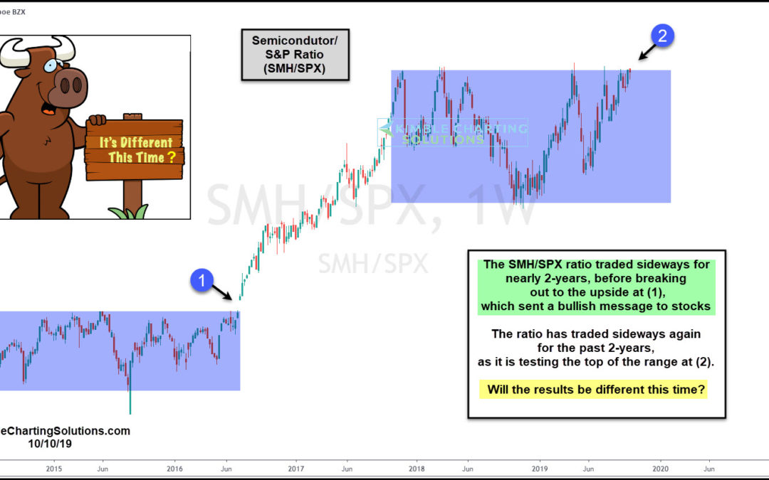 Semiconductors About To Send Strong Bullish Message To Stocks?