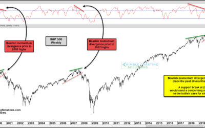 Will Momentum Divergence Produce Another Bear Market For Stocks?
