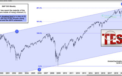 S&P 500 Index Testing 11-Year Fibonacci Breakout Level