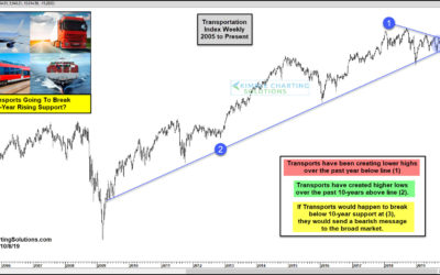 Transports Going To Send First Bearish Message In 10-Years?