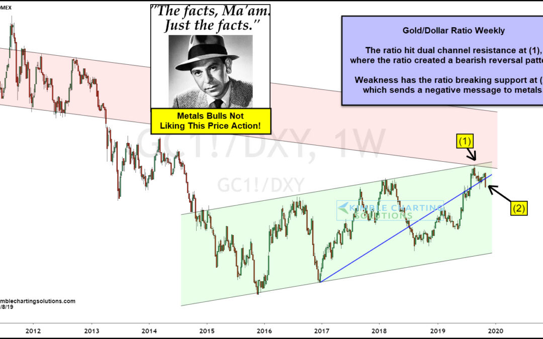Gold Indicator Sending Fresh Bearish Message, Says Joe Friday!