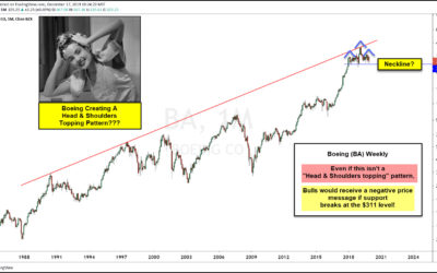 Is Boeing's Stock Topping? Bulls Hope Not!