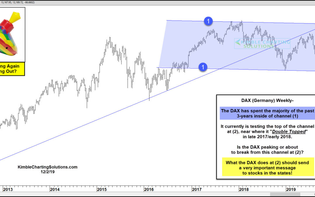 Germany (DAX) About To Send Bearish Message To The S&P 500?