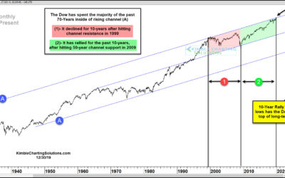 Dow Testing Top Of 70-Year Channel, As Great Decade Raps Up