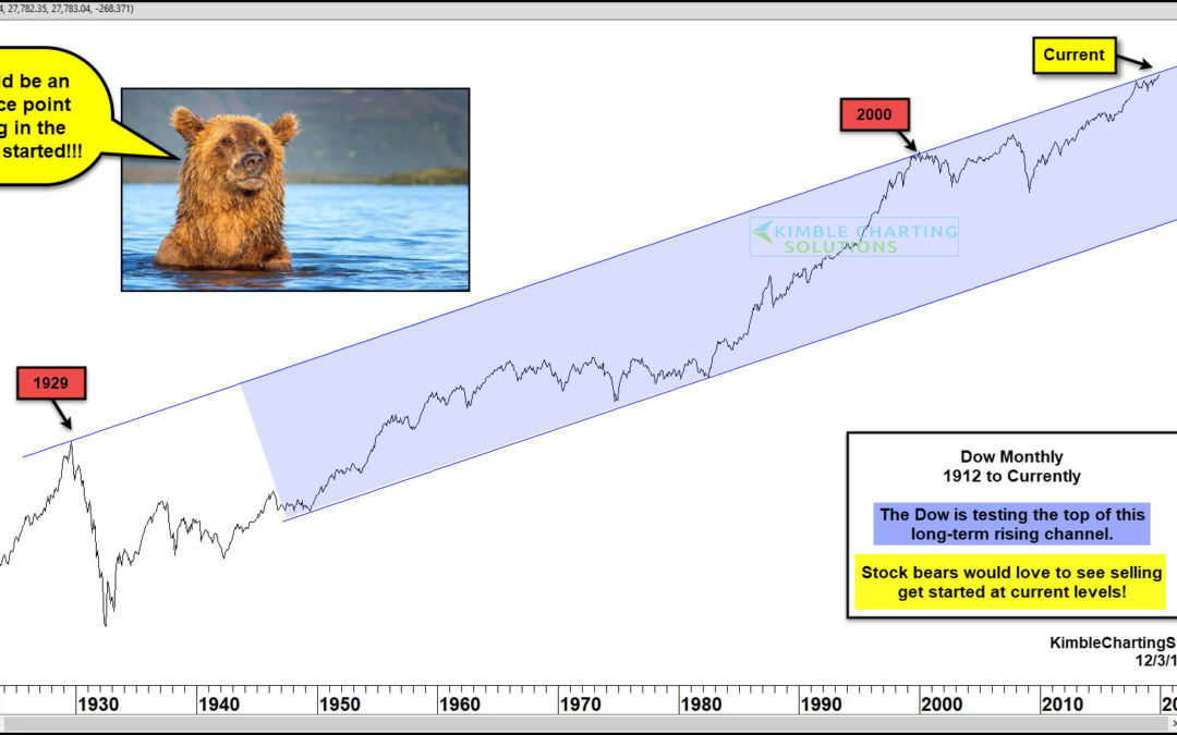 Bears Would Love To See The Dow Turn Weak Here!