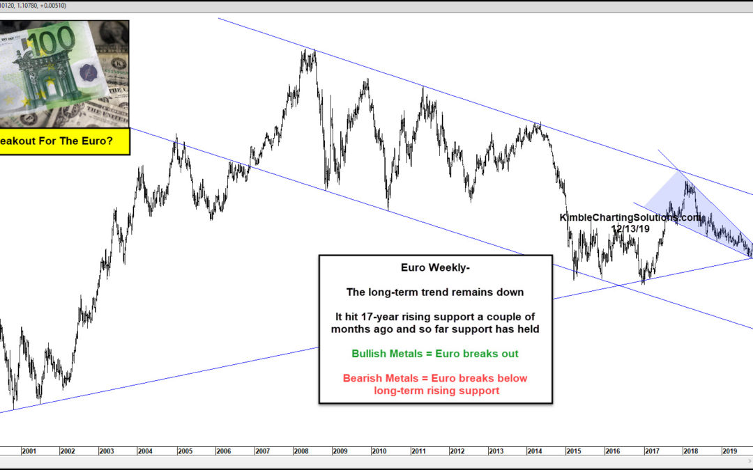 Euro Breakout In Play? Gold Bulls Sure Hope So!