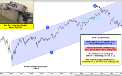 FedEx (FDX) 10-Year Bull Market About To End???