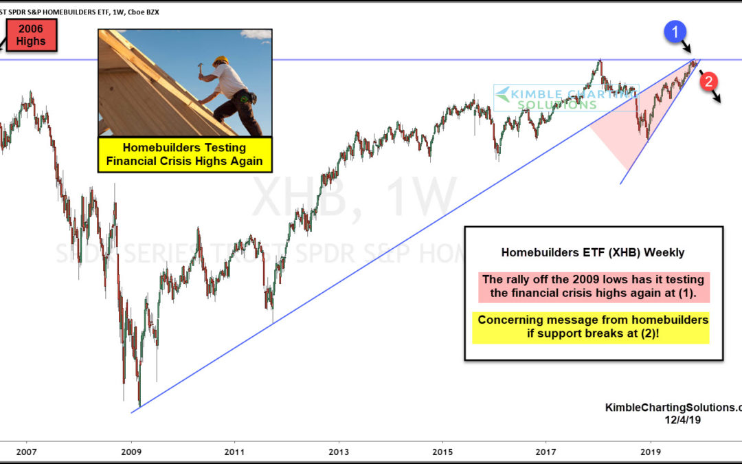 Homebuilders Nearing Crossroads at Pre-Financial Crisis Highs