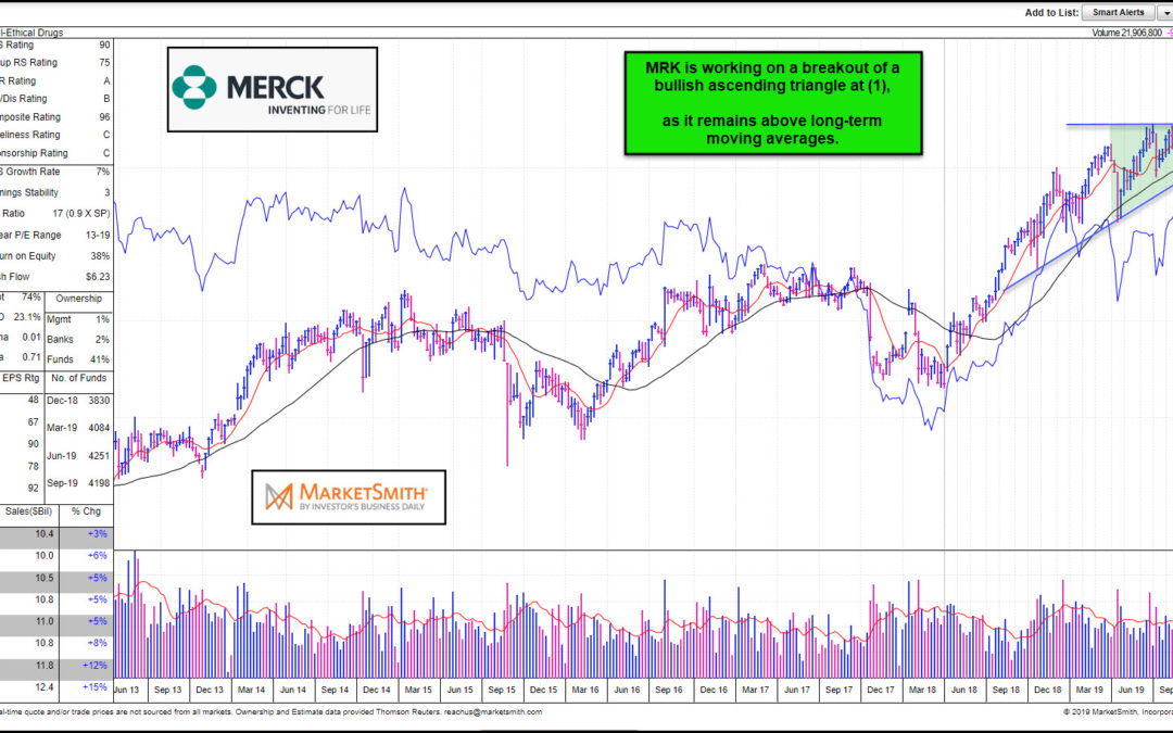 Health Care & Merck Working A Bullish Breakouts!