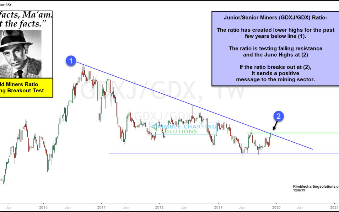 Gold Miners Indicator Attempting Multi-Year Breakout, Says Joe Friday