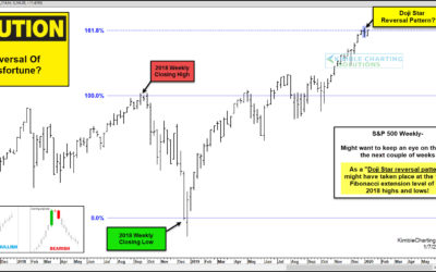 Reversal Of Misfortune Taking Place For The S&P 500?