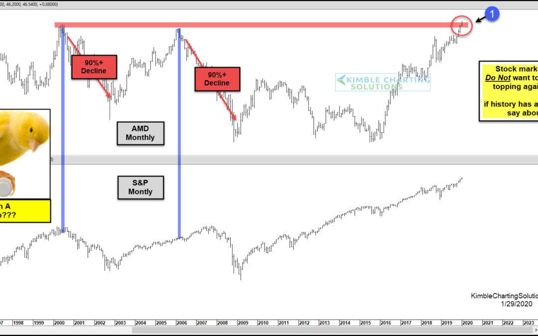 Is AMD's Stock Topping? Stock Market Bulls Hope Not!