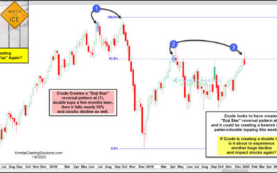Crude Oil About To Decline 50% Again? Will It Take Stocks With It Again?