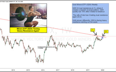 Gold Miners Double Topping Similar To 2013? Important Resistance Test In Play!