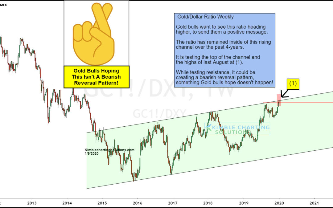 Is Gold Spike and Reversal Lower Creating Bearish Pattern?