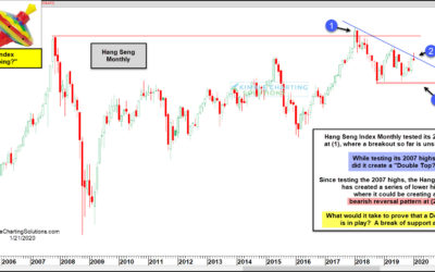 Hang Seng Index Double Topping At 2007 Highs?