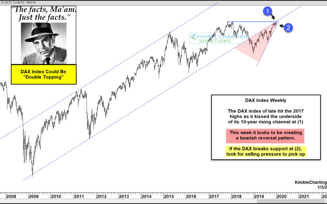 DAX Index Could Be Creating Bearish Double Top, Says Joe Friday