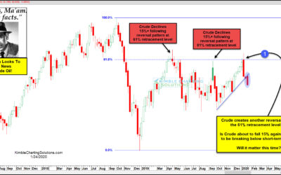Bad News For Crude Oil Should Come From This Pattern, Says Joe Friday