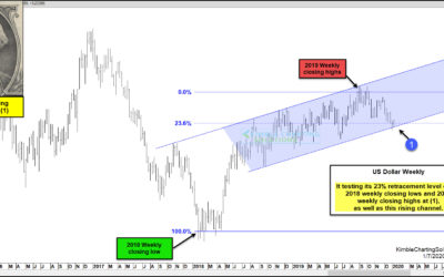 Will US Dollar Reverse Higher Off Important Support Level?