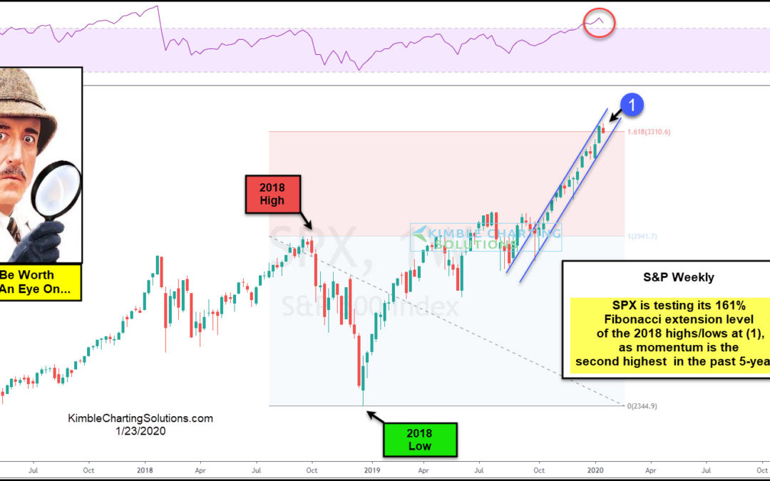 Bull Case For Stocks, Testing Critical Breakout Level, Says The Inspector!